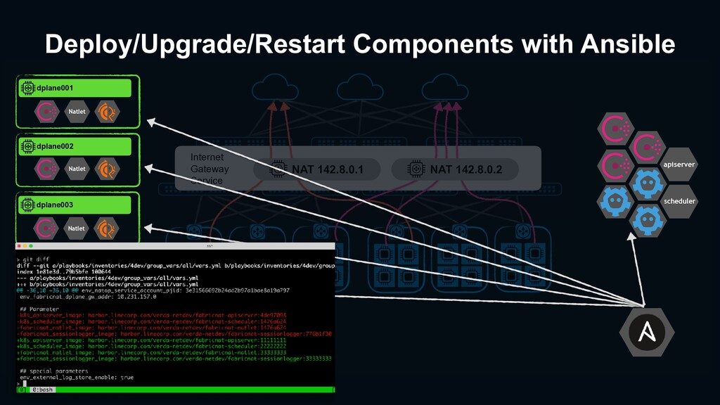 Deploy/Upgrade/Restart Components with Ansible ...