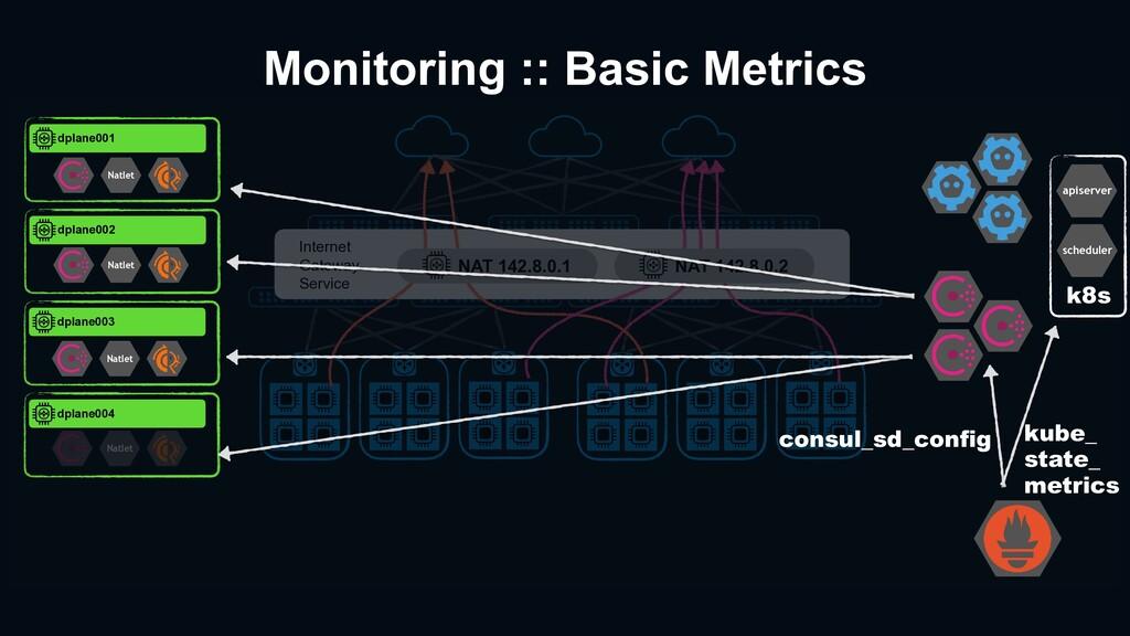 Monitoring :: Basic Metrics Internet Gateway Se...