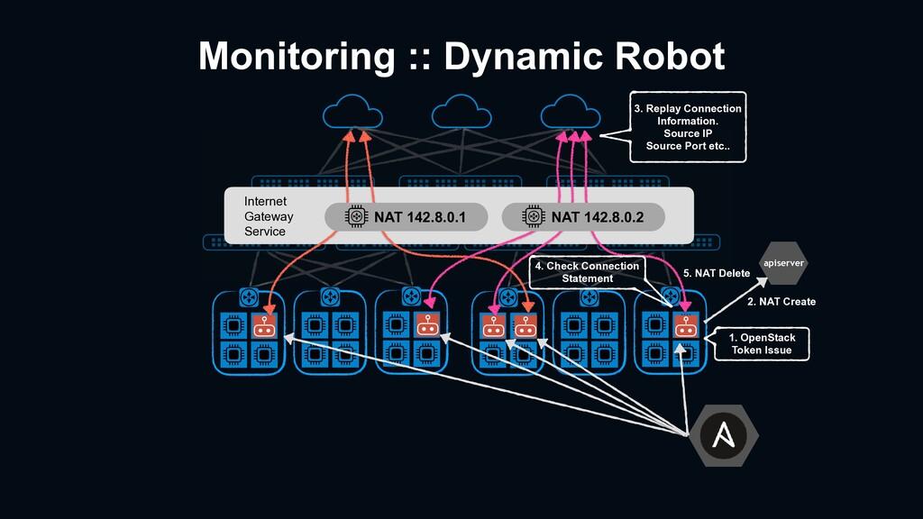 Monitoring :: Dynamic Robot Internet Gateway Se...