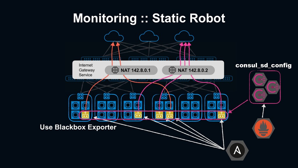 Monitoring :: Static Robot Internet Gateway Ser...