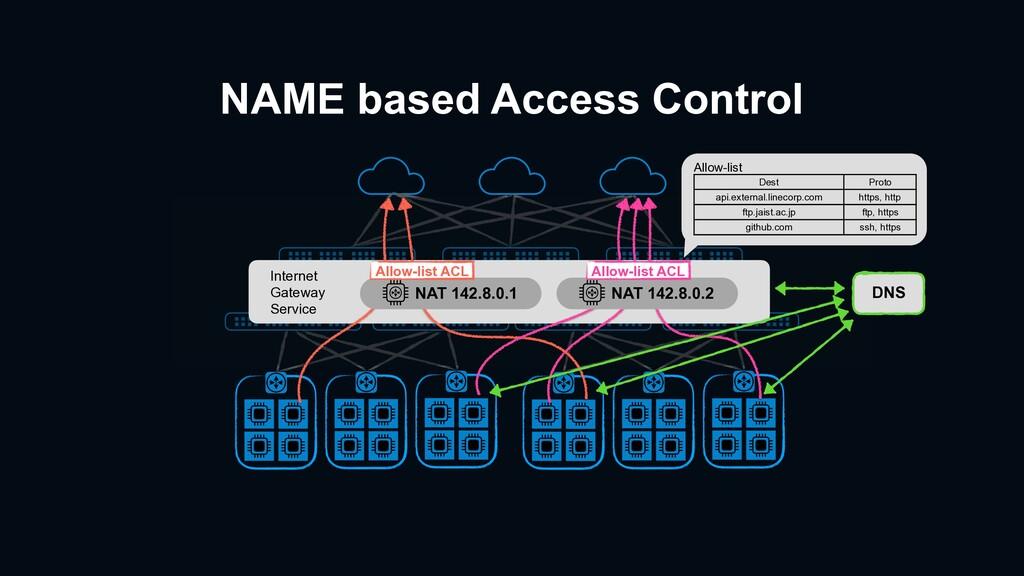 NAME based Access Control Internet Gateway Serv...