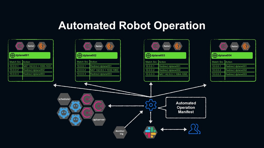 Automated Robot Operation dplane002 Match Src A...