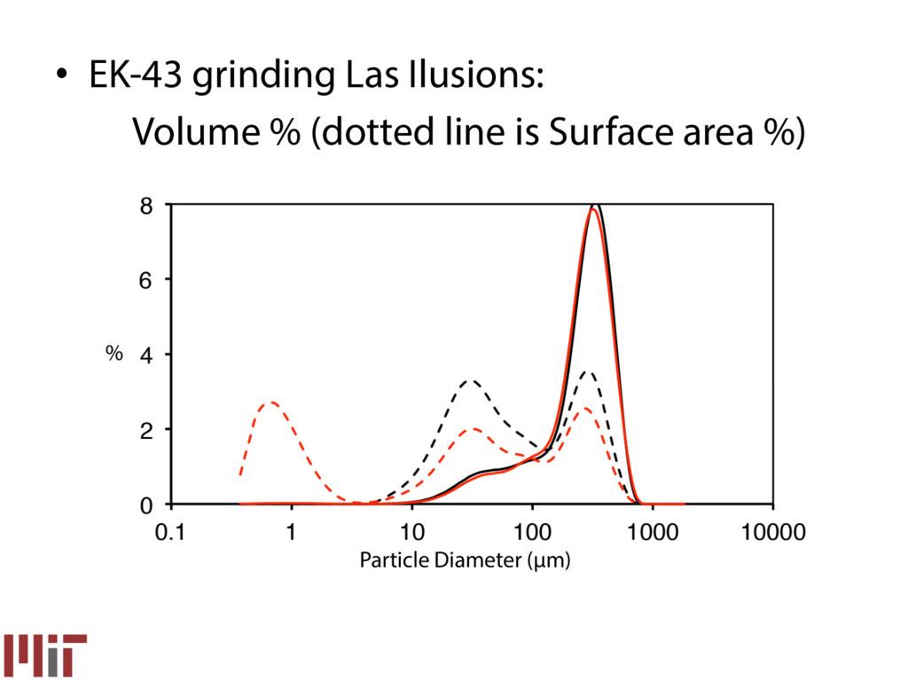 % Particle Diameter (µm) • EK-43 grinding Las ...