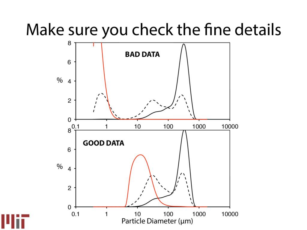 % Particle Diameter (µm) Make sure you check th...