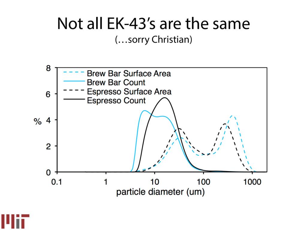Not all EK-43's are the same (…sorry Christian)