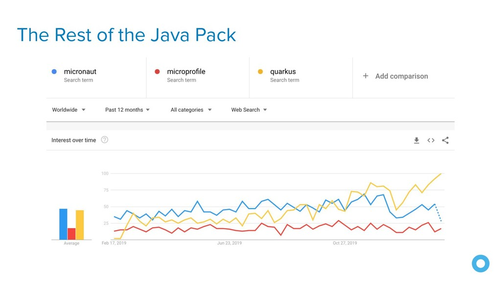 The Rest of the Java Pack