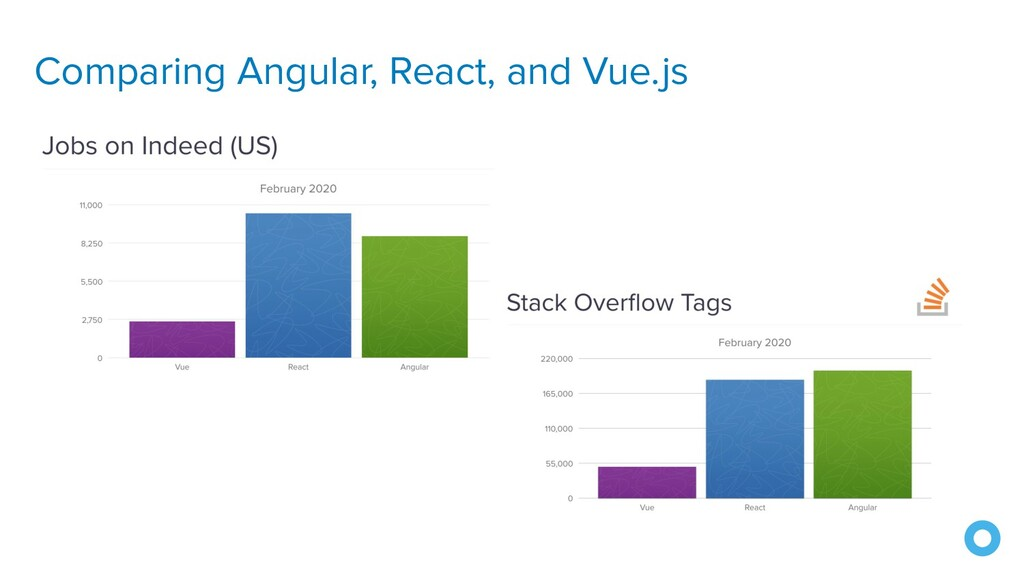 Comparing Angular, React, and Vue.js