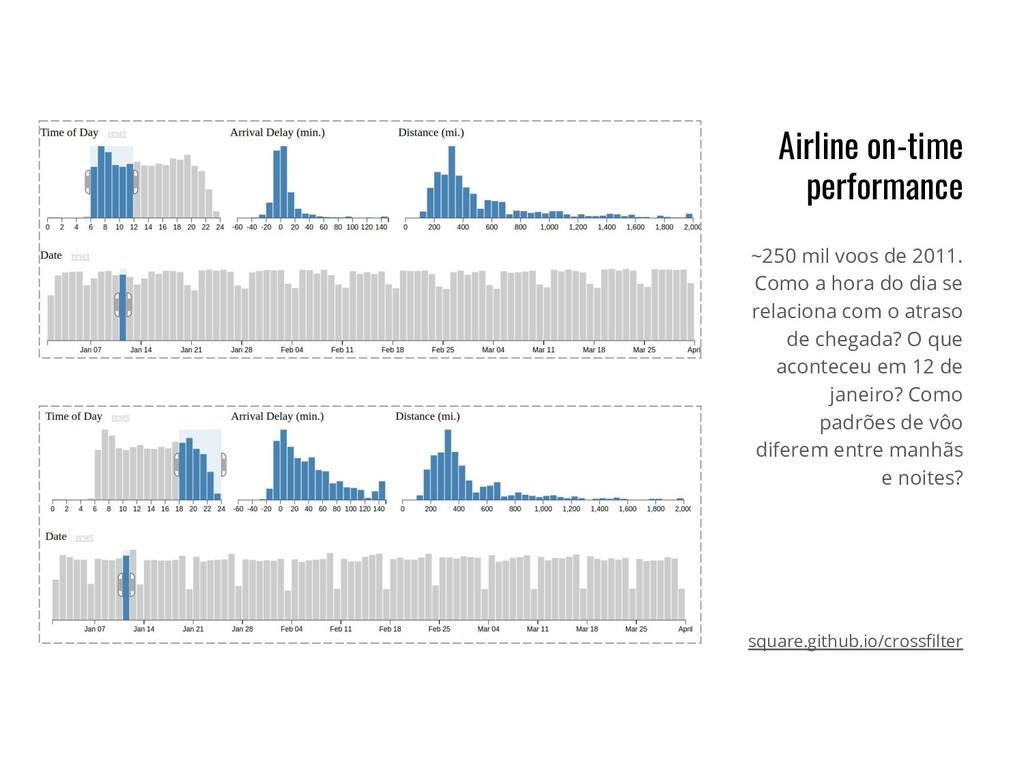 Airline on-time performance ~250 mil voos de 20...