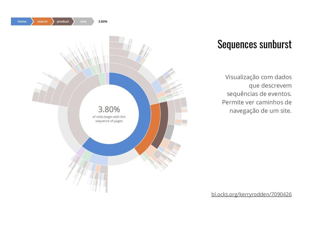 Sequences sunburst Visualização com dados que d...