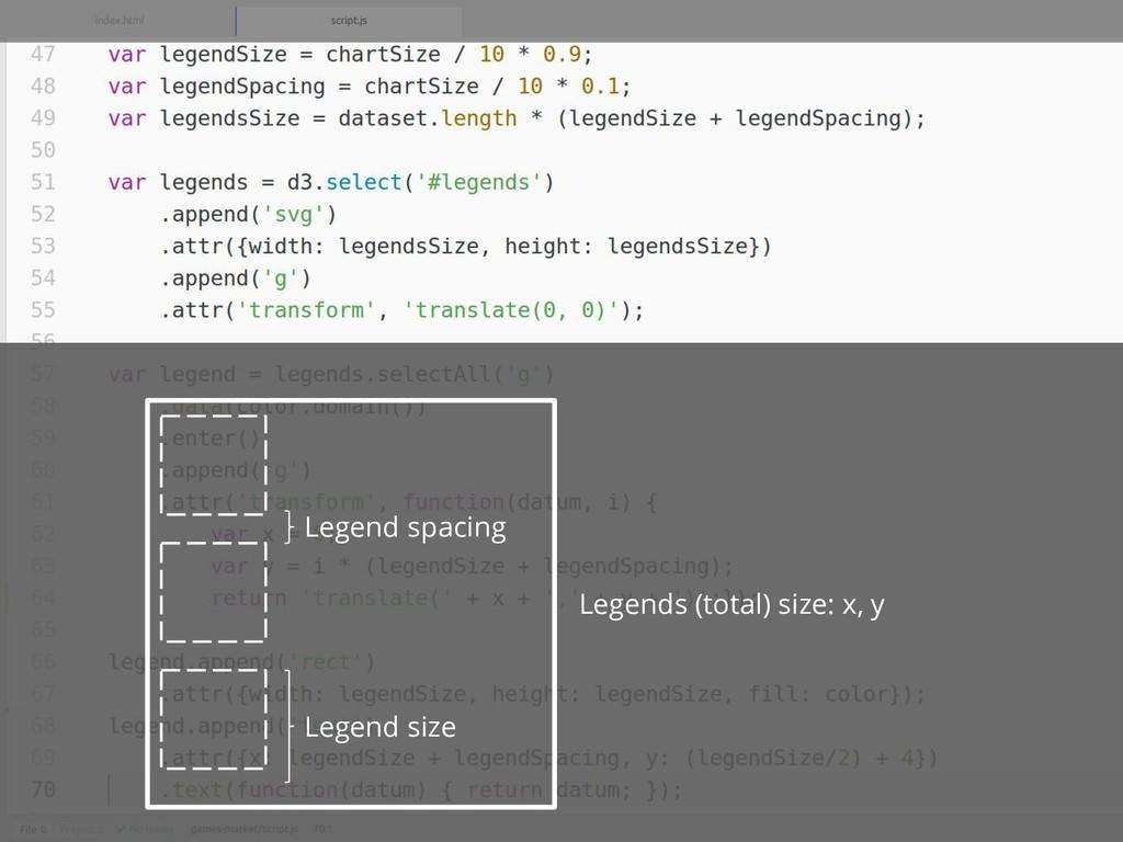 Legend spacing Legends (total) size: x, y Legen...