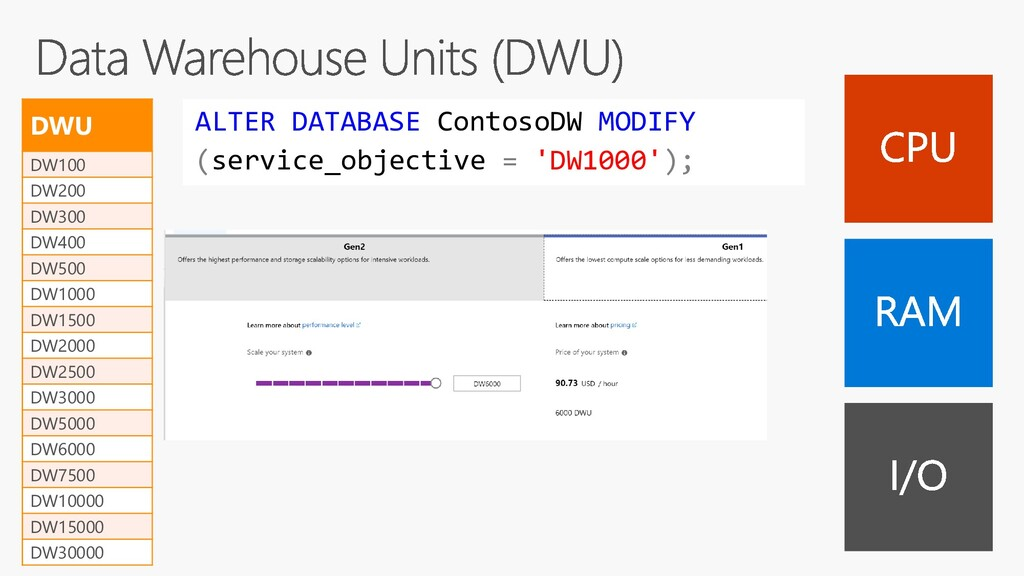 ALTER DATABASE ContosoDW MODIFY (service_object...