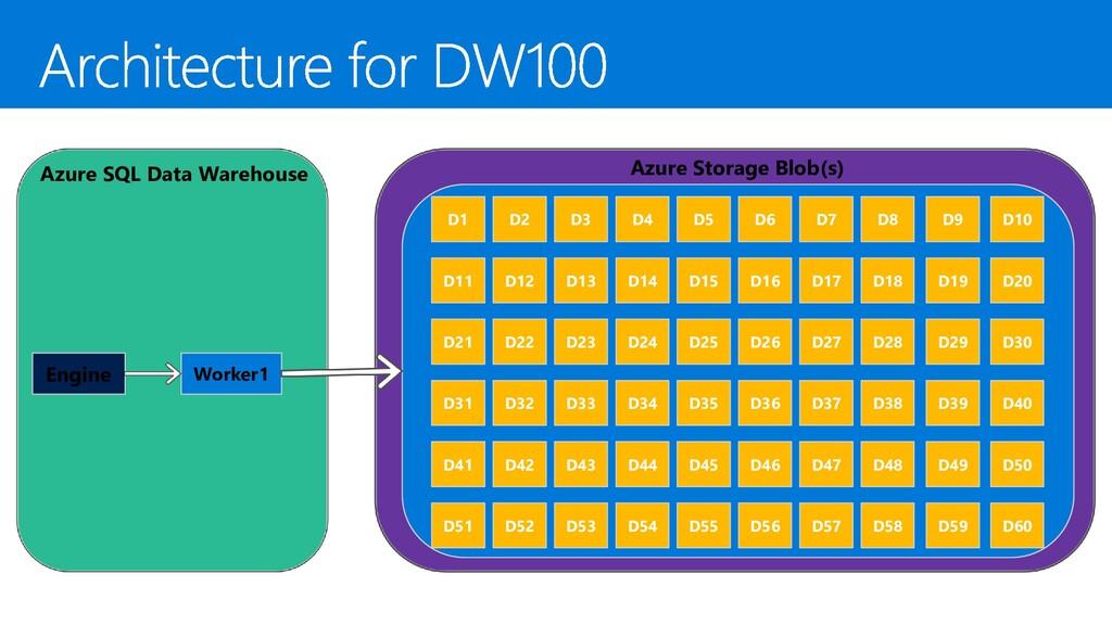 Azure SQL Data Warehouse Engine Worker1 Azure S...