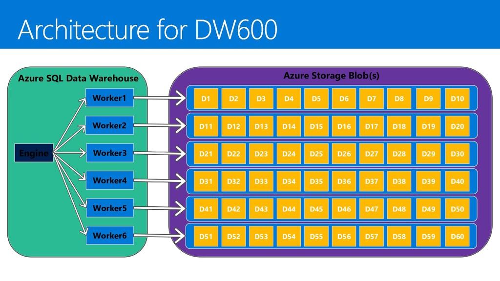 Azure SQL Data Warehouse Engine Worker4 Azure S...