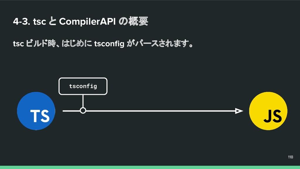 4-3. tsc と CompilerAPI の概要 tsc ビルド時、はじめに tsconfi...
