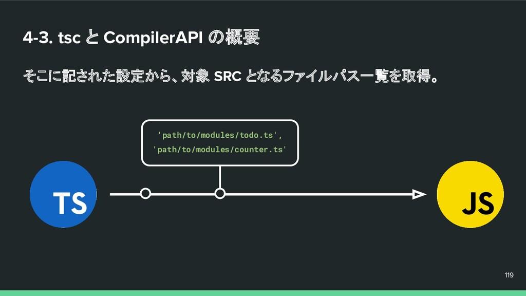 4-3. tsc と CompilerAPI の概要 そこに記された設定から、対象 SRC と...