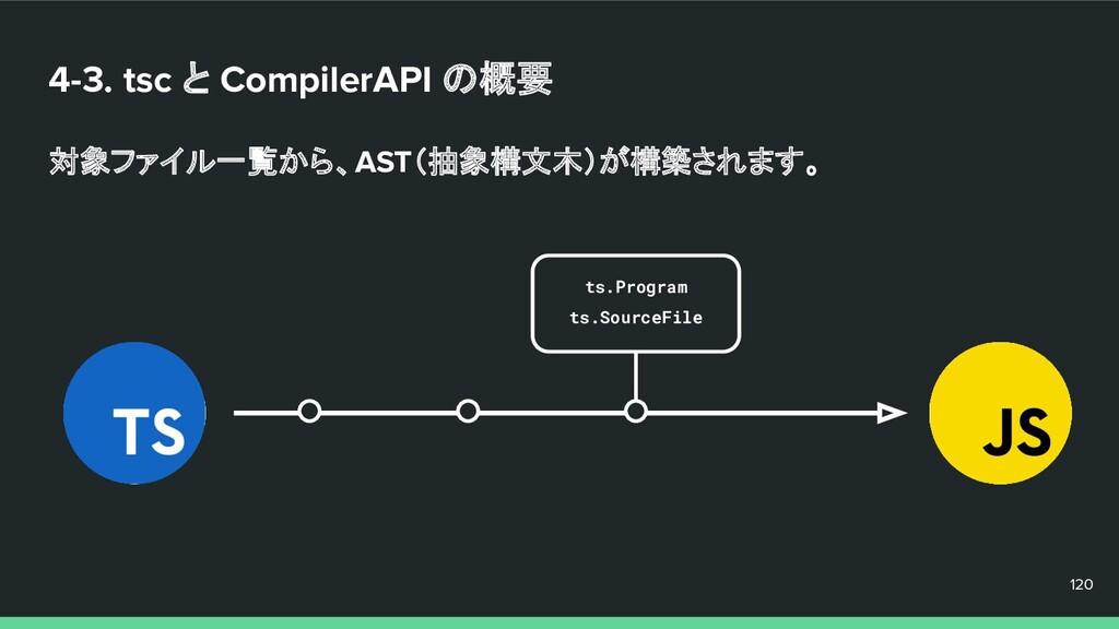 4-3. tsc と CompilerAPI の概要 対象ファイル一覧から、AST(抽象構文木...