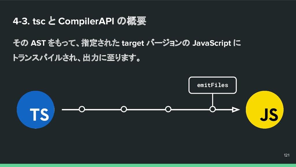 4-3. tsc と CompilerAPI の概要 その AST をもって、指定された ta...