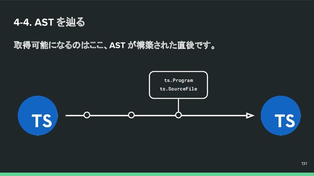 4-4. AST を辿る 取得可能になるのはここ、AST が構築された直後です。 131 13...