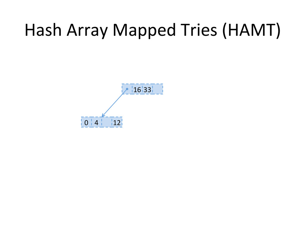 Hash Array Mapped Tries (HAMT)  ...