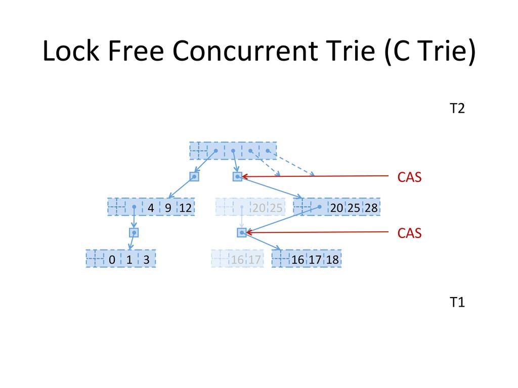 Lock Free Concurrent Trie (C Tri...