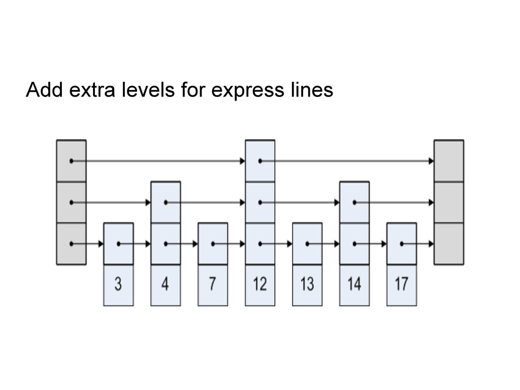 Add extra levels for express lines