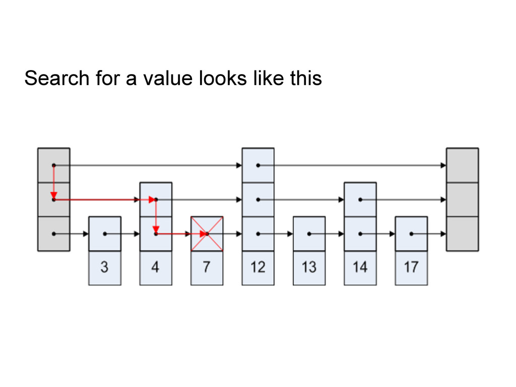 Search for a value looks like this