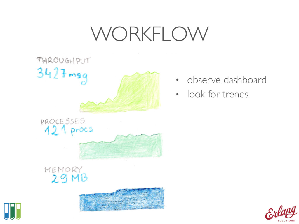 WORKFLOW • observe dashboard • look for trends
