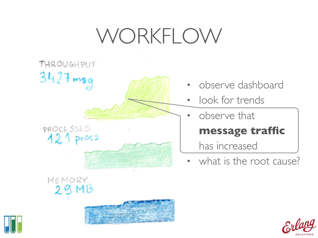 WORKFLOW • observe dashboard • look for trends ...
