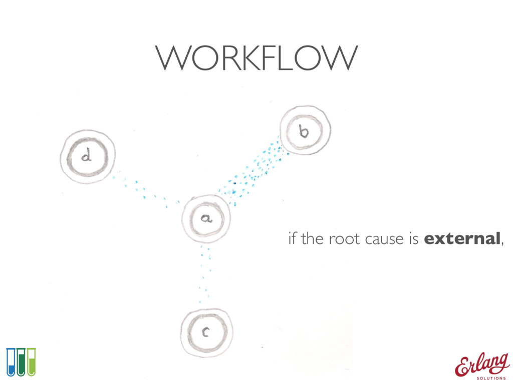 WORKFLOW if the root cause is external,