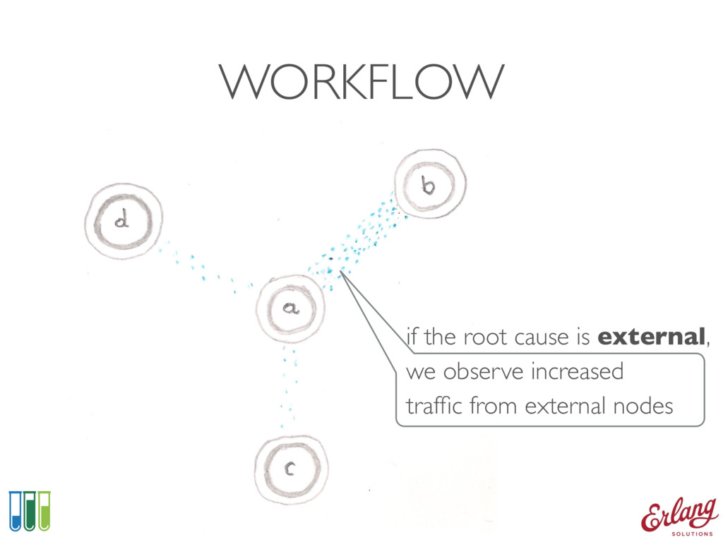 WORKFLOW if the root cause is external, we obse...