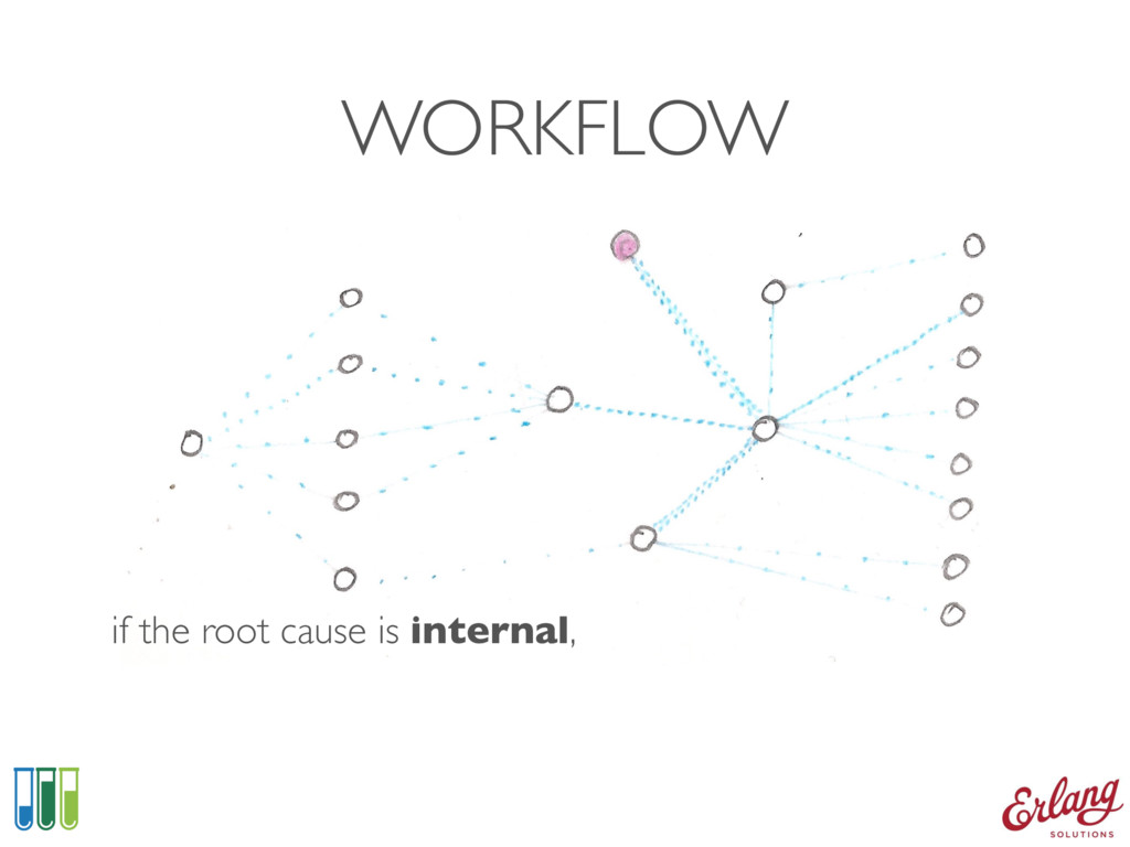 WORKFLOW if the root cause is internal,