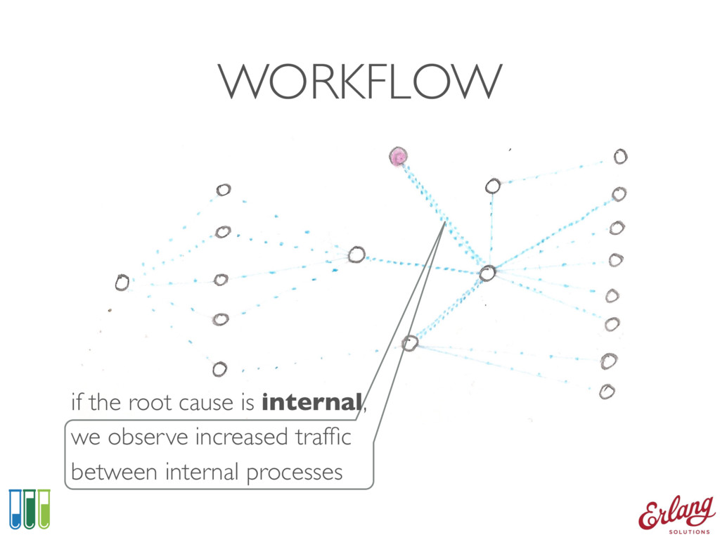 WORKFLOW if the root cause is internal, we obse...