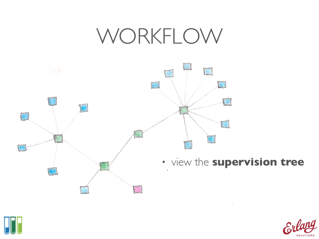WORKFLOW • view the supervision tree