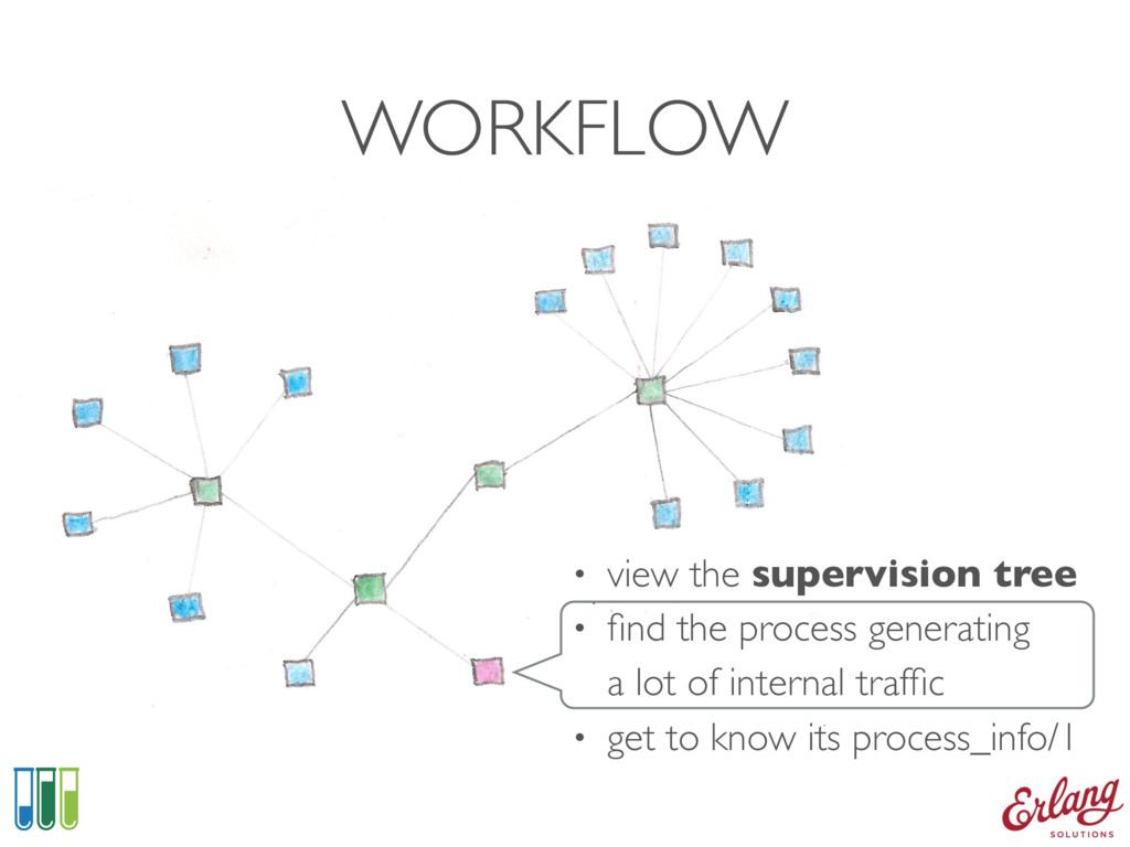 WORKFLOW • view the supervision tree • find the ...