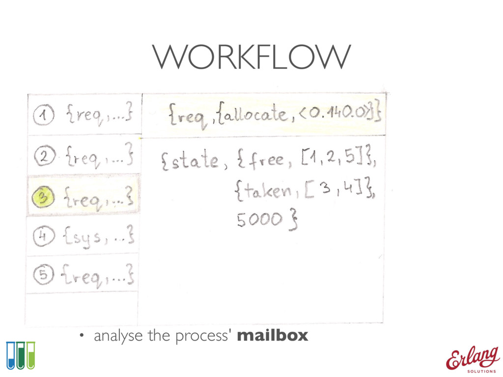 WORKFLOW • analyse the process' mailbox