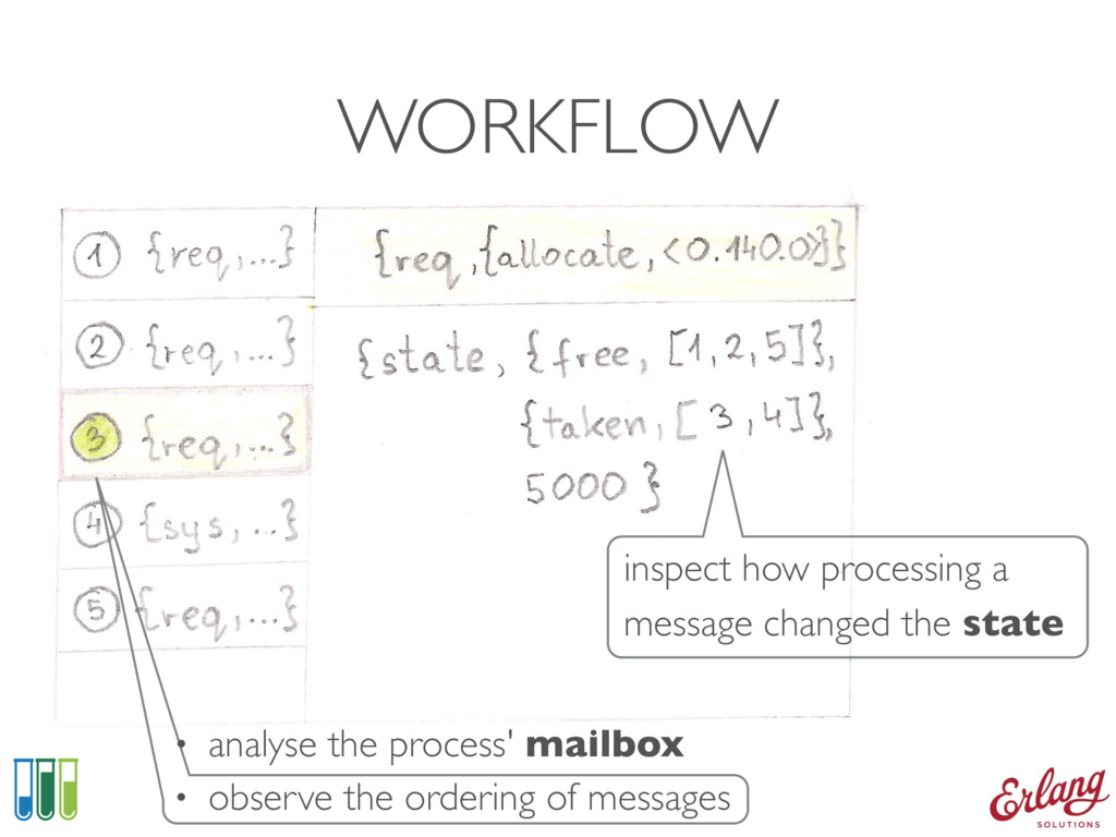 WORKFLOW • analyse the process' mailbox • obser...