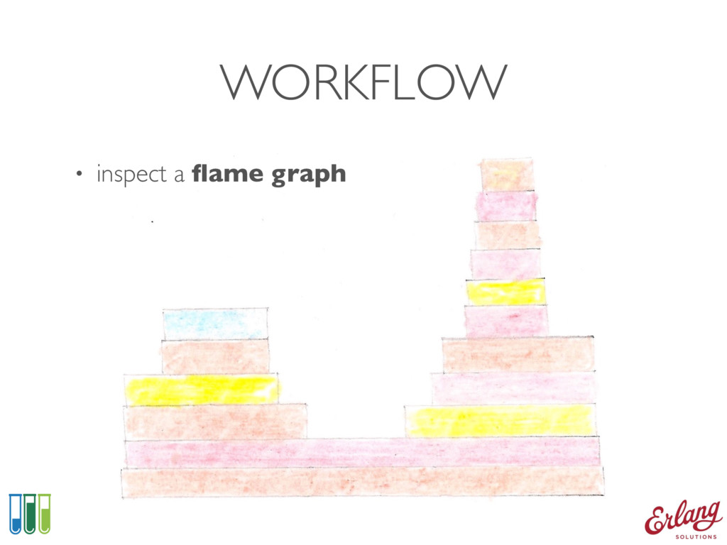 WORKFLOW • inspect a flame graph