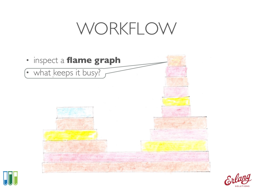 WORKFLOW • inspect a flame graph • what keeps it...