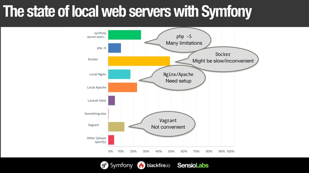 The state of local web servers with Symfony php...