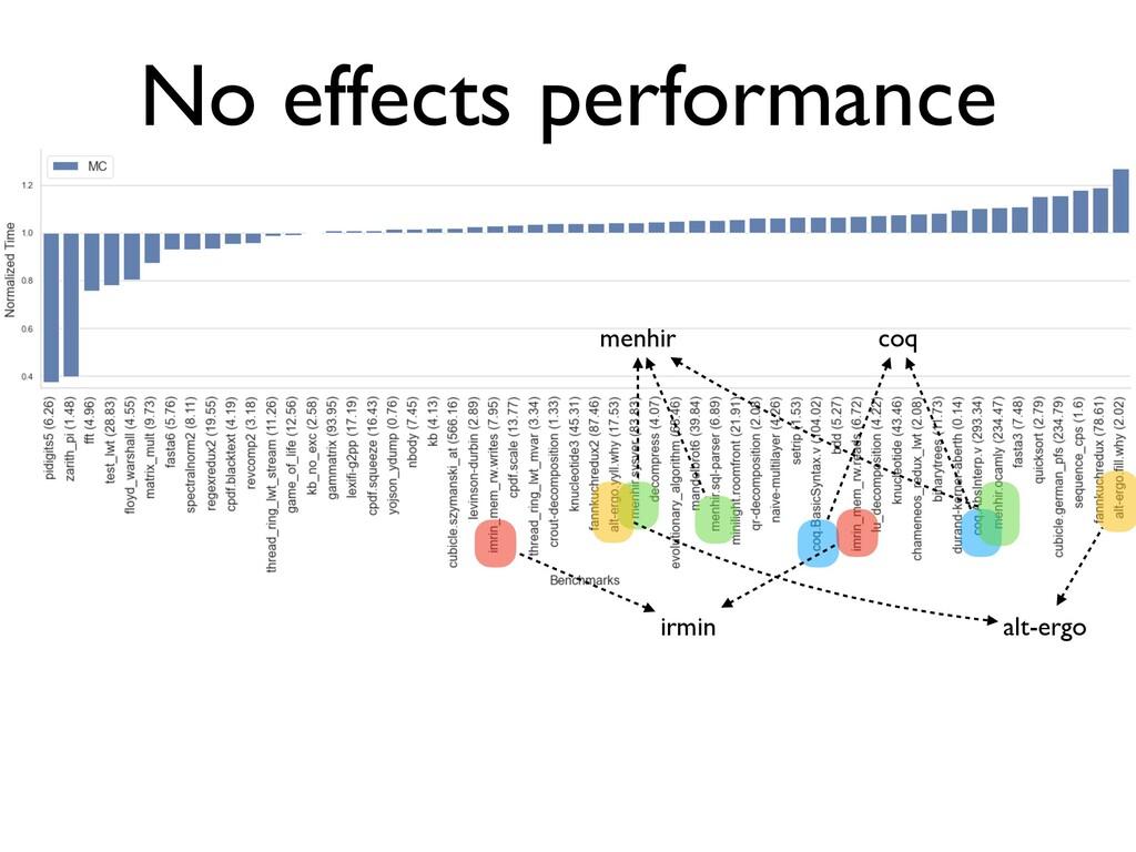 No effects performance coq irmin menhir alt-ergo