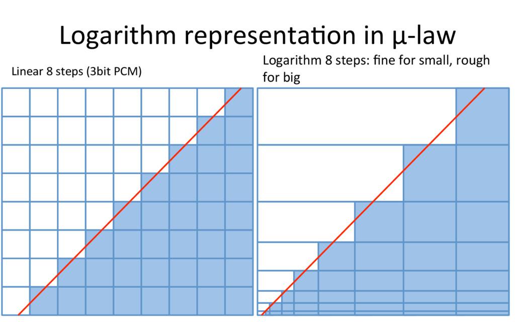 Logarithm representaRon in μ-law 13 Linear 8 st...