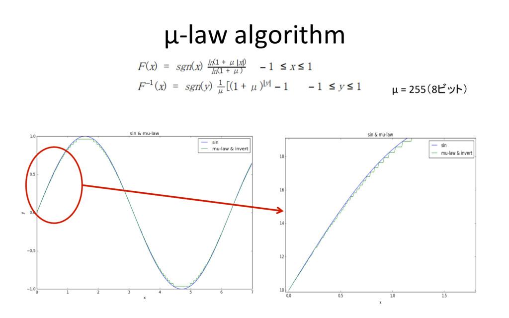 μ-law algorithm 14 μ = 255(8ビット)
