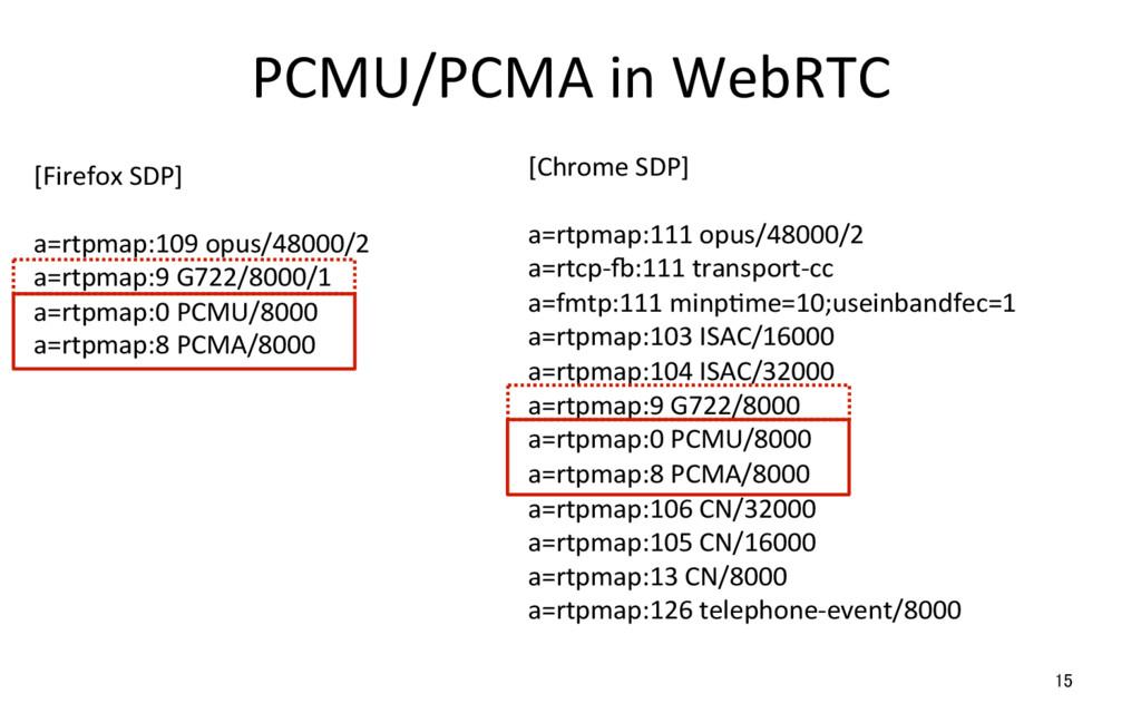 PCMU/PCMA in WebRTC 15 [Firefox SDP] a=rtpmap:1...