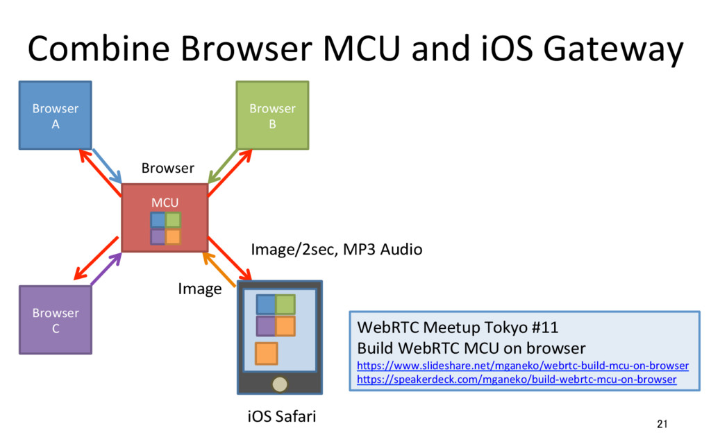 Combine Browser MCU and iOS Gateway 21 Browser ...