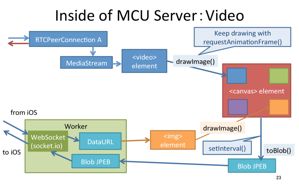 Inside of MCU Server:Video 23 RTCPeerConnecRon ...