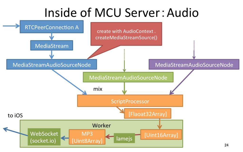 Inside of MCU Server:Audio 24 RTCPeerConnecRon ...