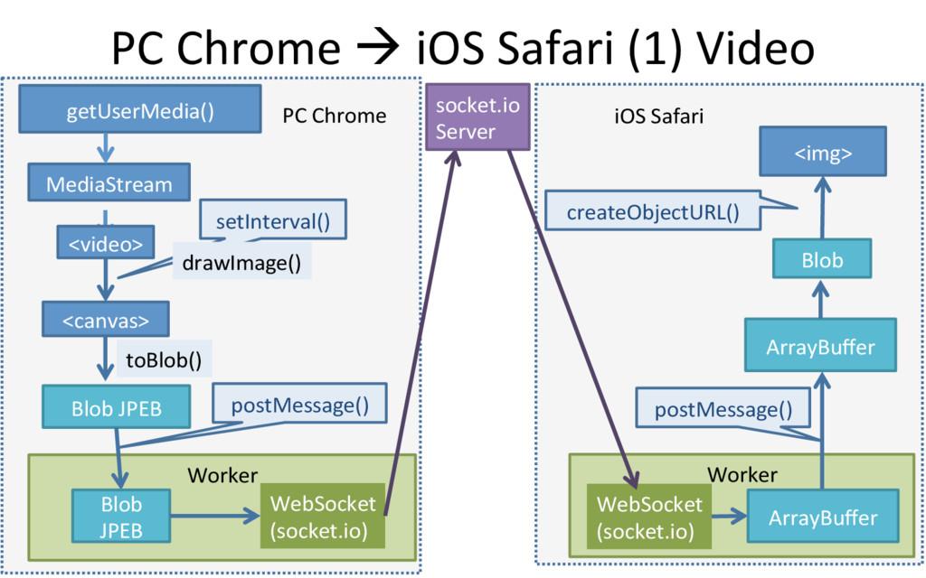 PC Chrome à iOS Safari (1) Video 5 getUserMedia...