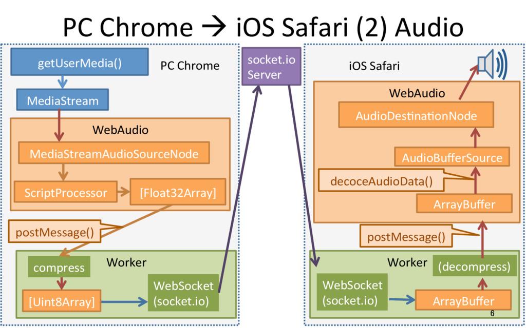 PC Chrome à iOS Safari (2) Audio 6 getUserMedia...