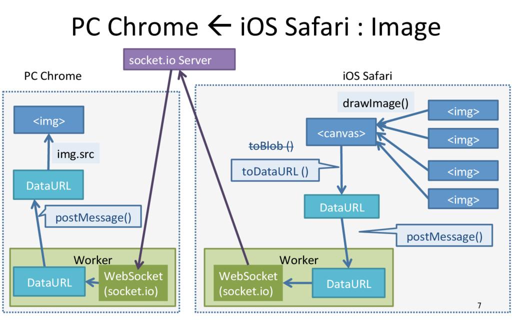 PC Chrome ß iOS Safari : Image 7 <img> toDataUR...
