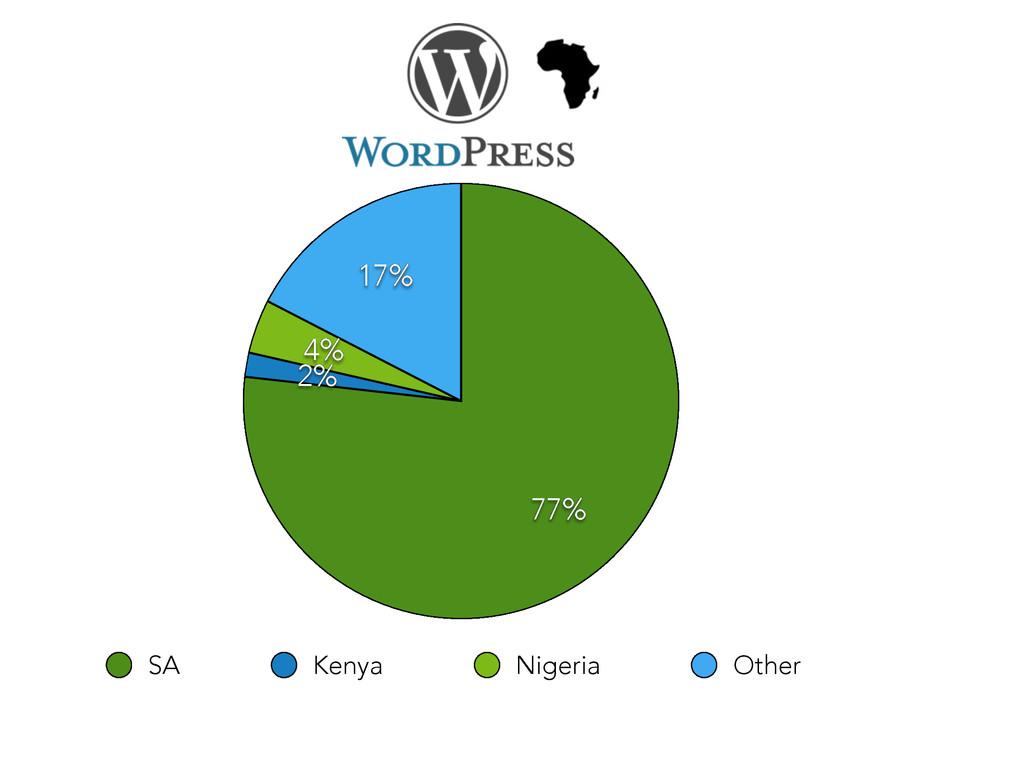 76.5 mil 17% 4% 2% 77% SA Kenya Nigeria Other